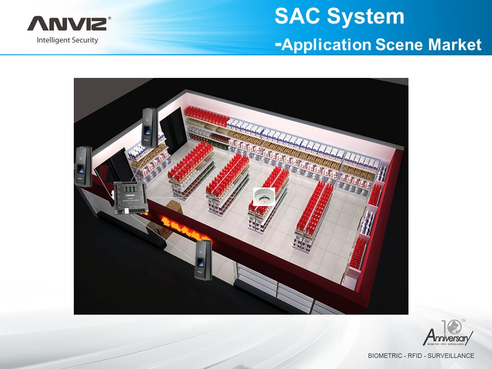 SAC System -Application Scene Market