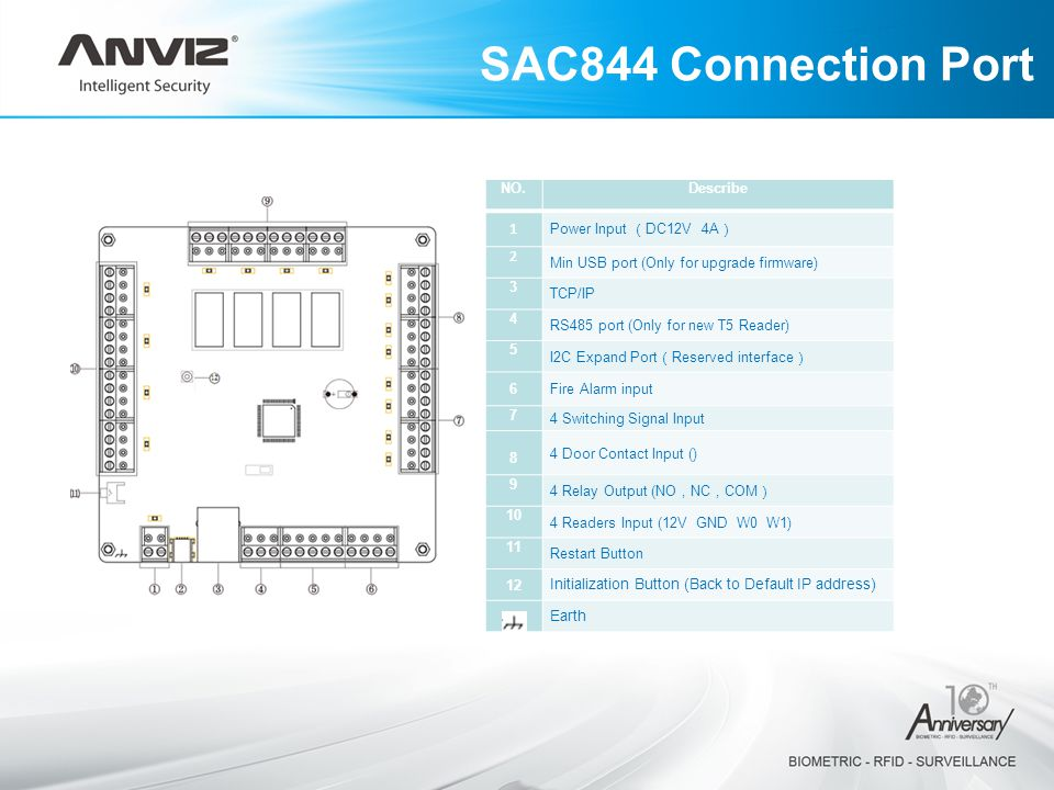 SAC844 Connection Port NO. Describe 1 Power Input (DC12V 4A) 2