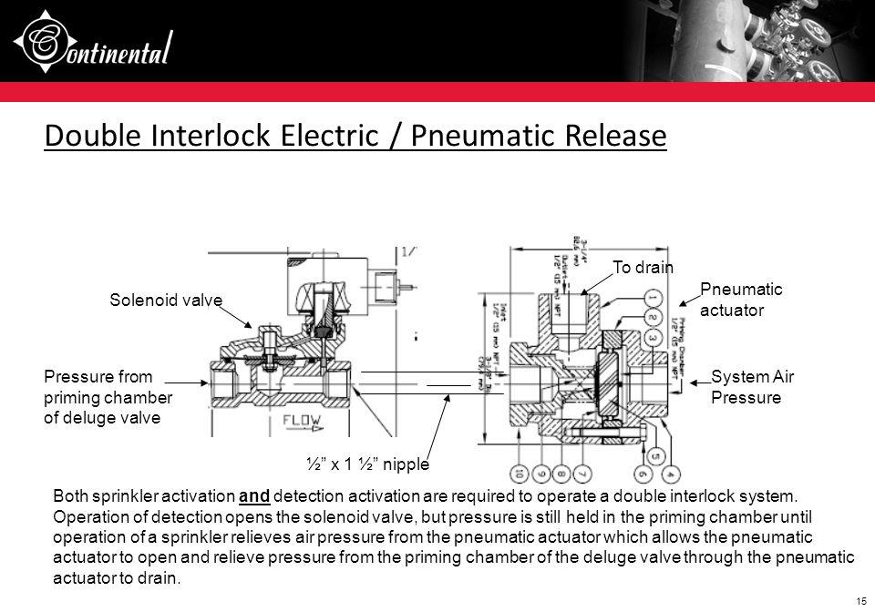 Double Interlock Electric / Pneumatic Release