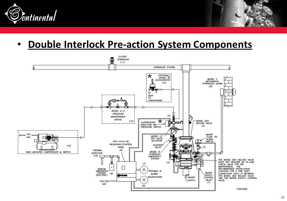 Double Interlock Pre-action System Components