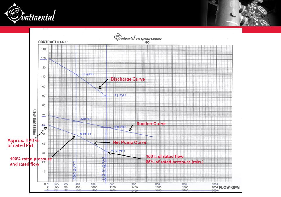 Discharge Curve Suction Curve. Approx. 120% of rated PSI. Net Pump Curve. 150% of rated flow. 65% of rated pressure (min.)