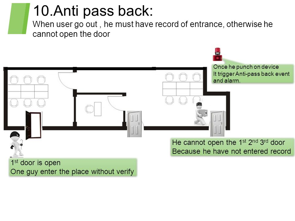 10.Anti pass back: When user go out , he must have record of entrance, otherwise he cannot open the door.