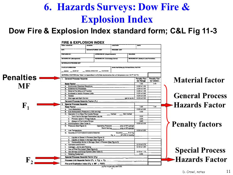 6. Hazards Surveys: Dow Fire & Explosion Index