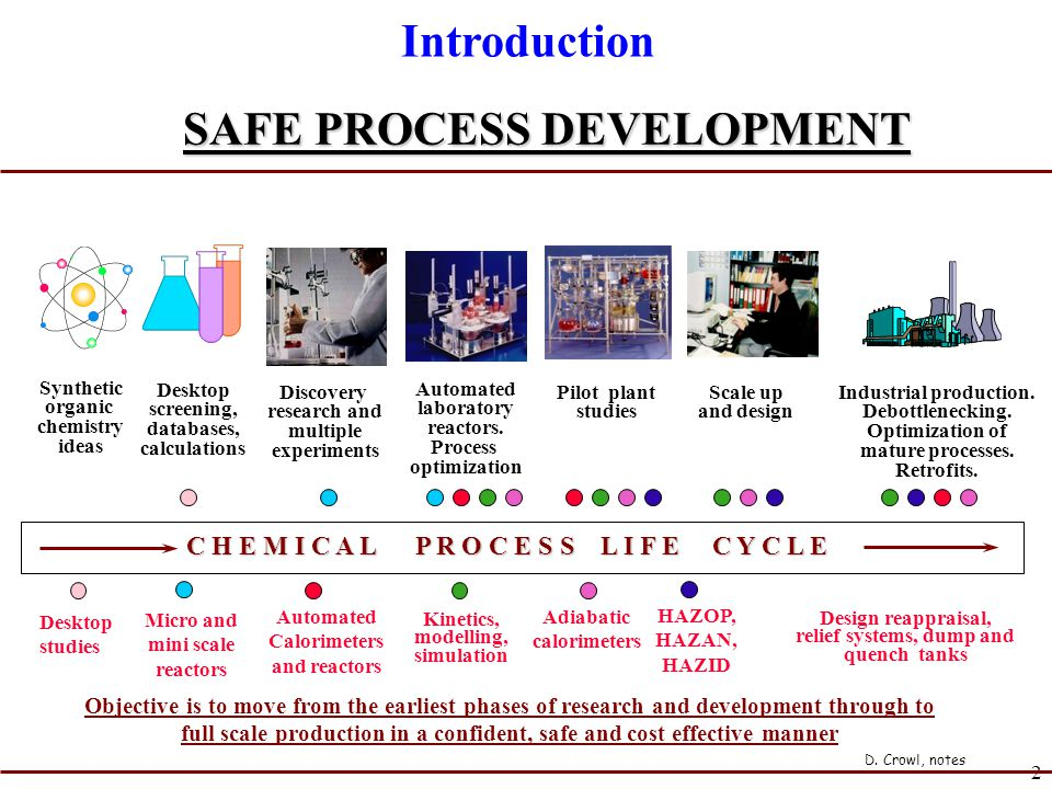 Introduction SAFE PROCESS DEVELOPMENT
