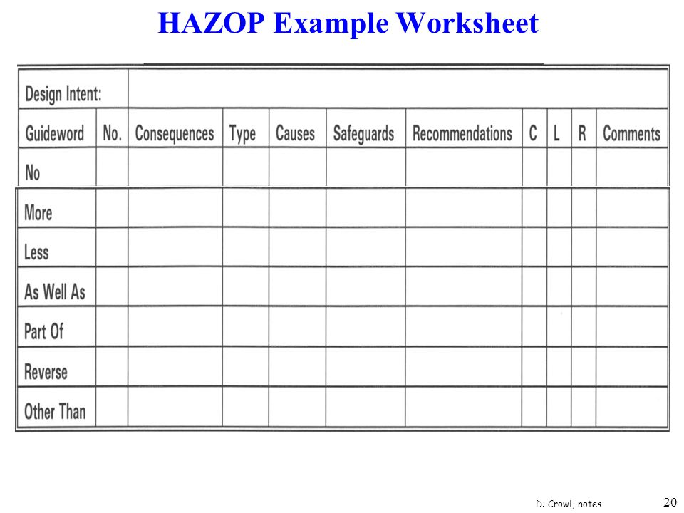 Chemical process safety ppt video online download for Hazop template xls