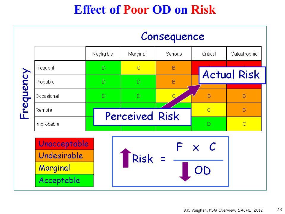 Effect of Poor OD on Risk