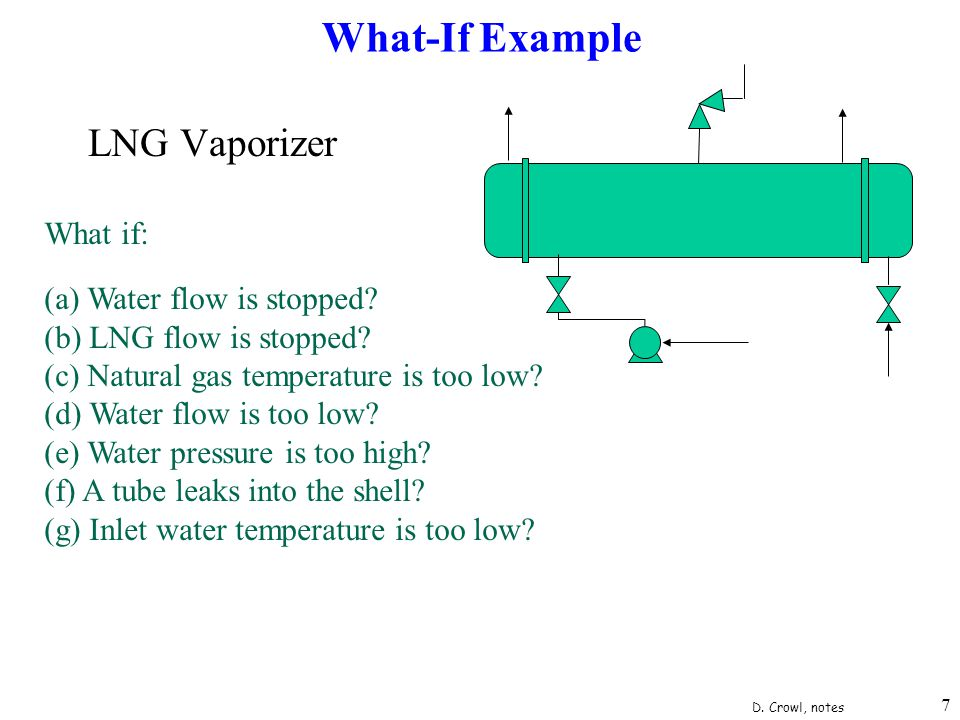 What-If Example LNG Vaporizer What if: (a) Water flow is stopped