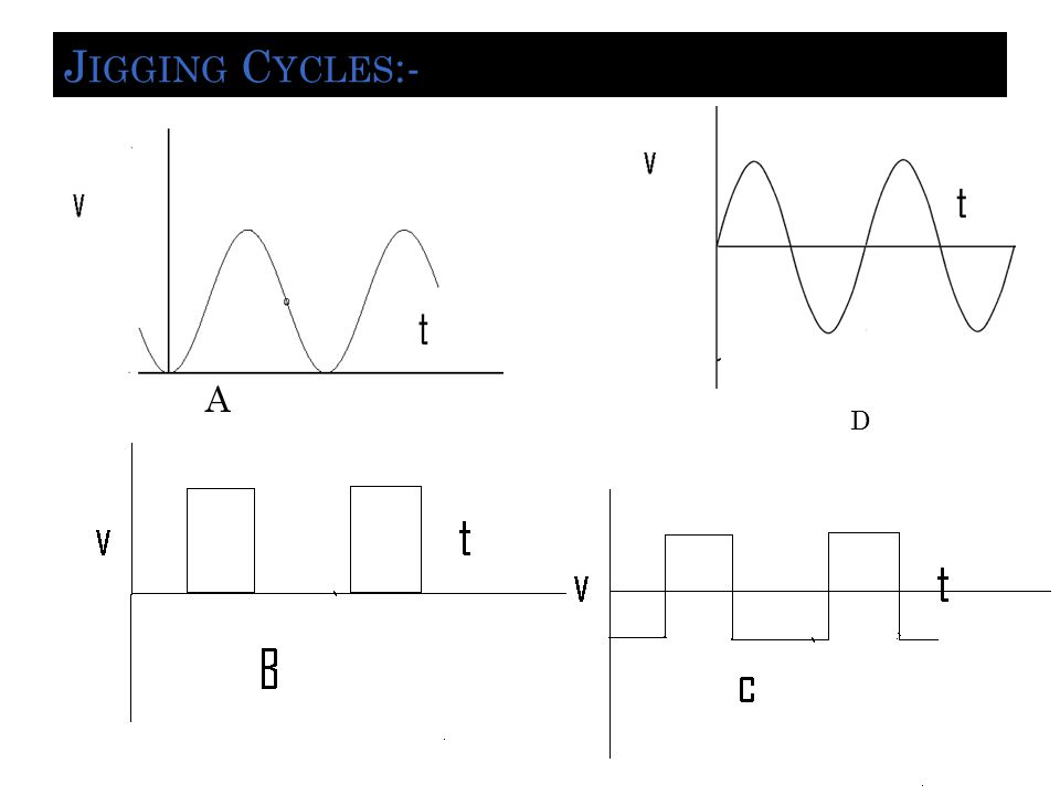 Jigging Cycles:- A D