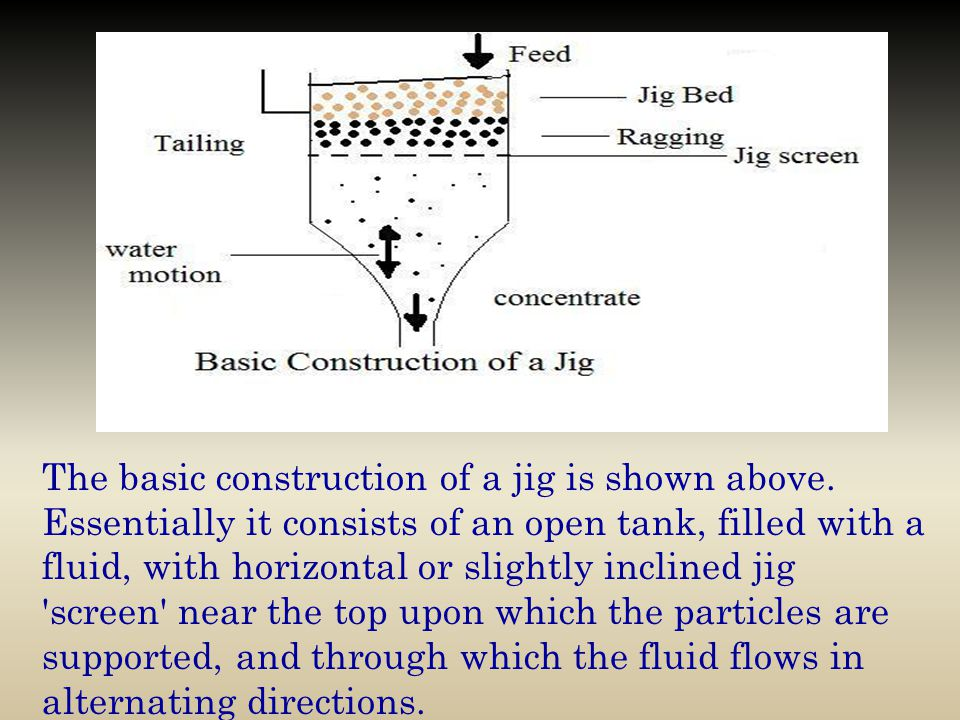 The basic construction of a jig is shown above