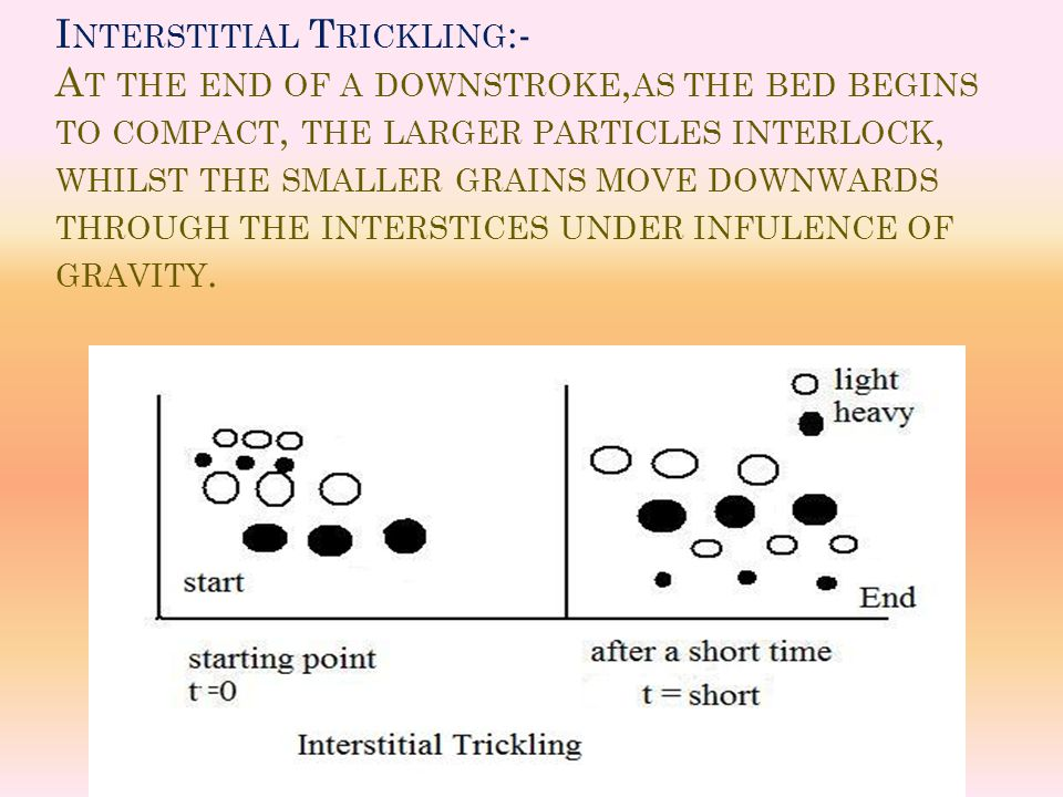 Interstitial Trickling:- At the end of a downstroke,as the bed begins to compact, the larger particles interlock, whilst the smaller grains move downwards through the interstices under infulence of gravity.