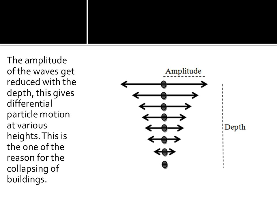 The amplitude of the waves get reduced with the depth, this gives differential particle motion at various heights.