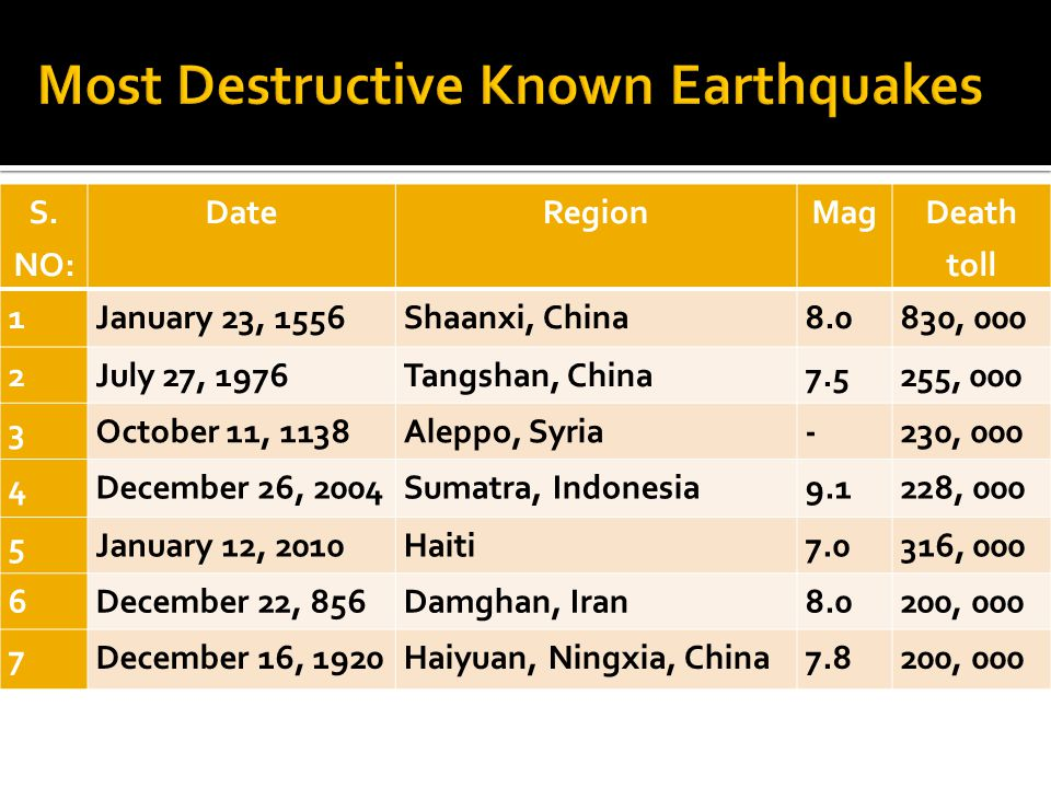 Most Destructive Known Earthquakes