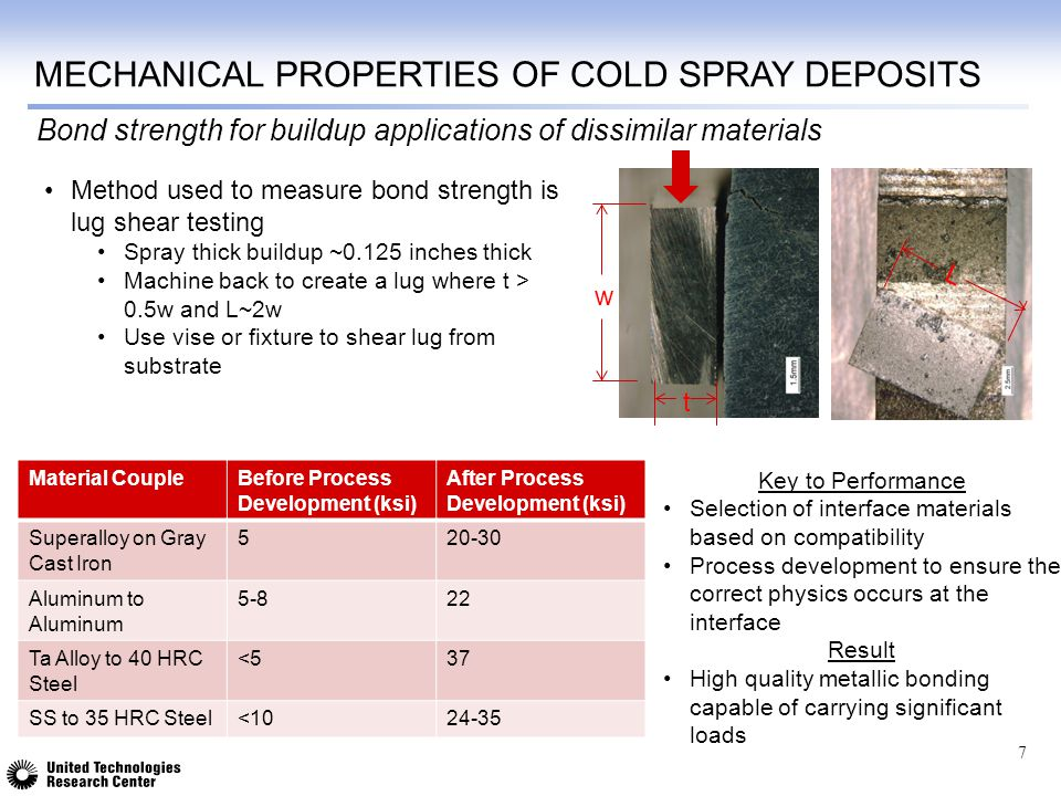 Mechanical properties of cold spray deposits
