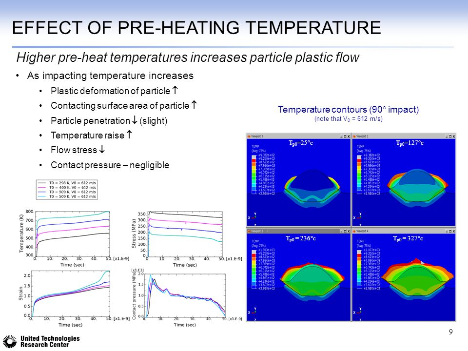 Effect of Pre-heating Temperature
