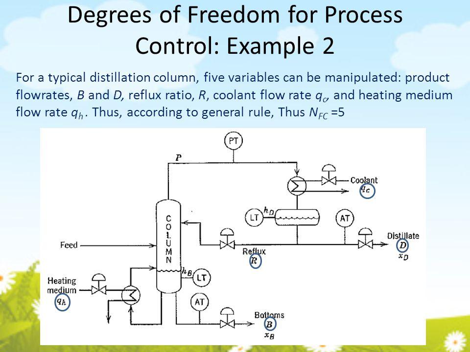 Degrees of Freedom for Process Control: Example 2