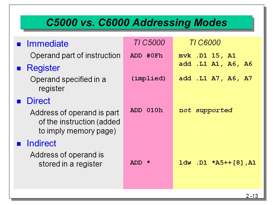 C5000 vs. C6000 Addressing Modes Immediate Register Direct Indirect