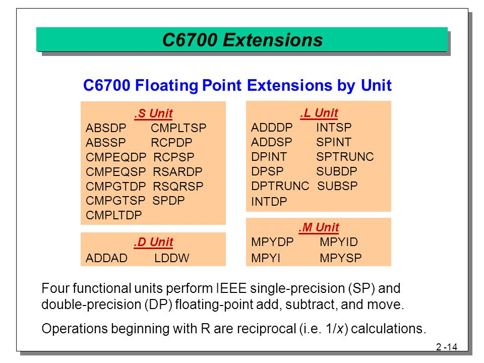 C6700 Floating Point Extensions by Unit