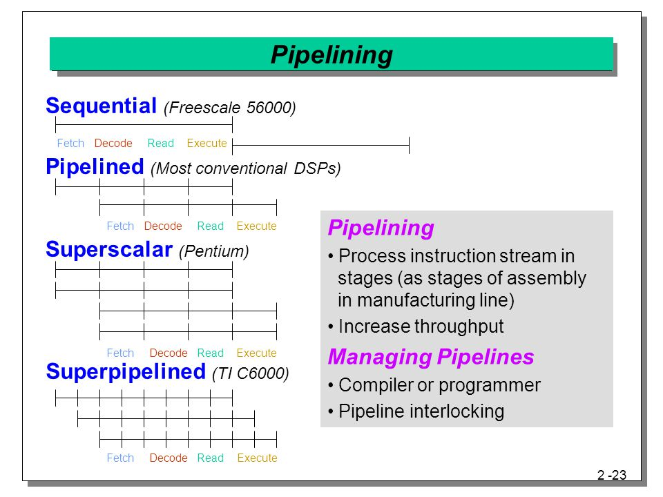 Pipelining Sequential (Freescale 56000)