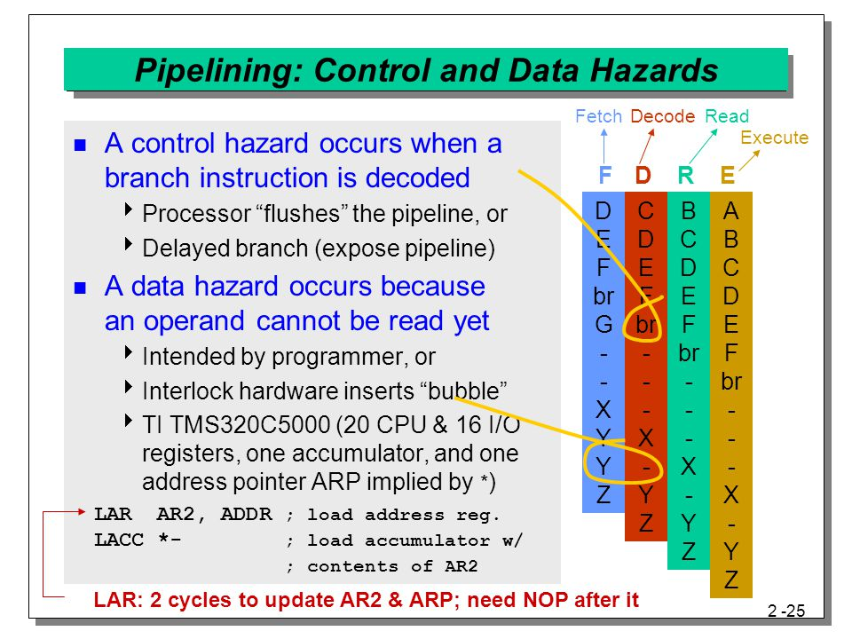 Pipelining: Control and Data Hazards