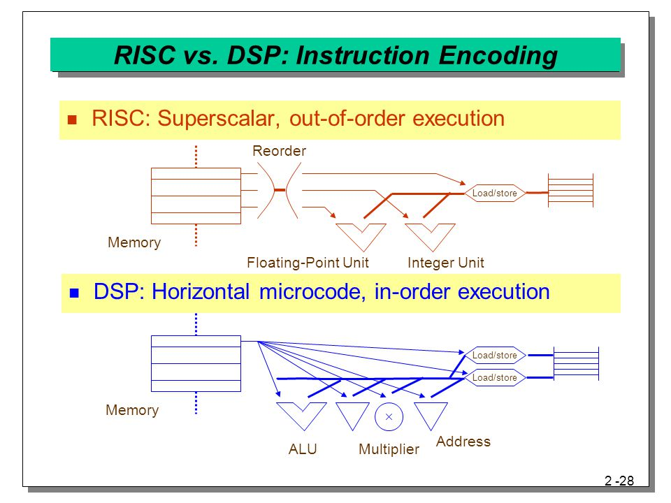 RISC vs. DSP: Instruction Encoding