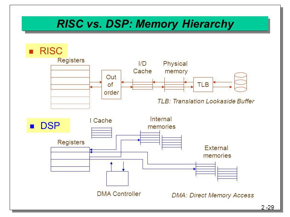 RISC vs. DSP: Memory Hierarchy