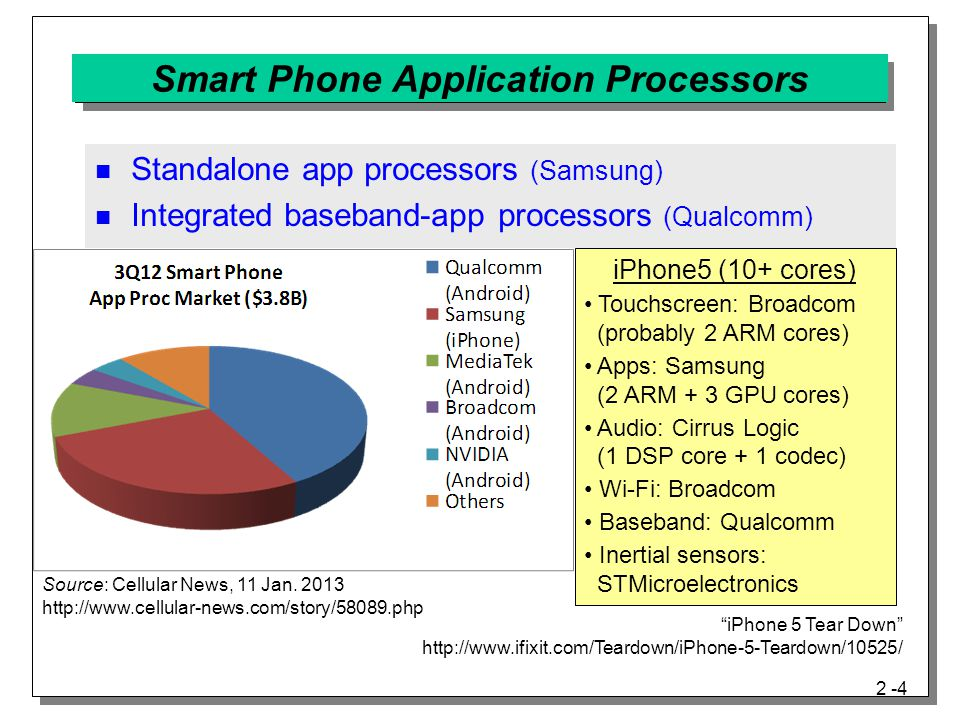 Smart Phone Application Processors
