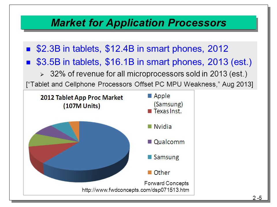Market for Application Processors