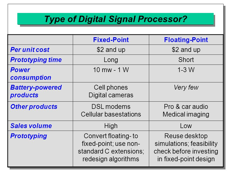 Type of Digital Signal Processor