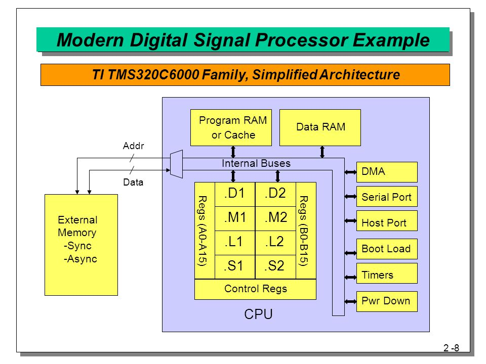 Modern Digital Signal Processor Example