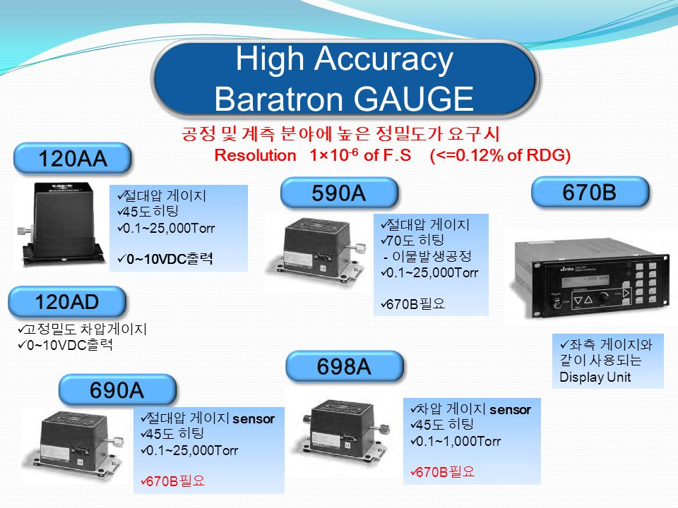 High Accuracy Baratron GAUGE