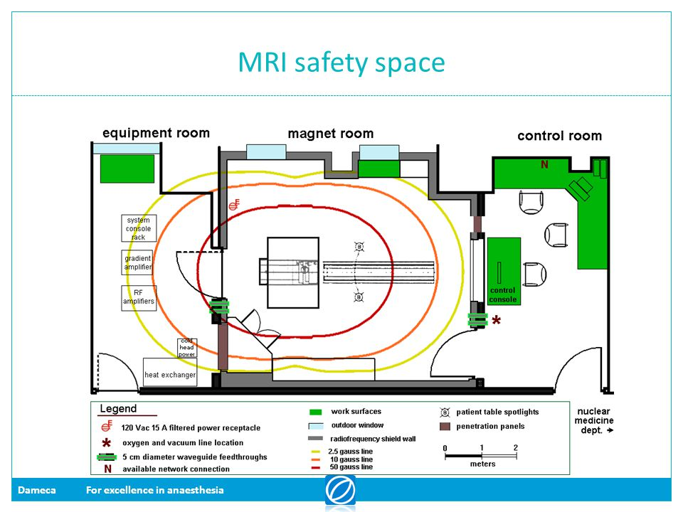 MRI safety space