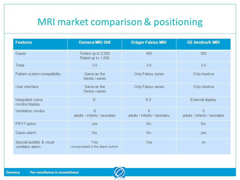MRI market comparison & positioning