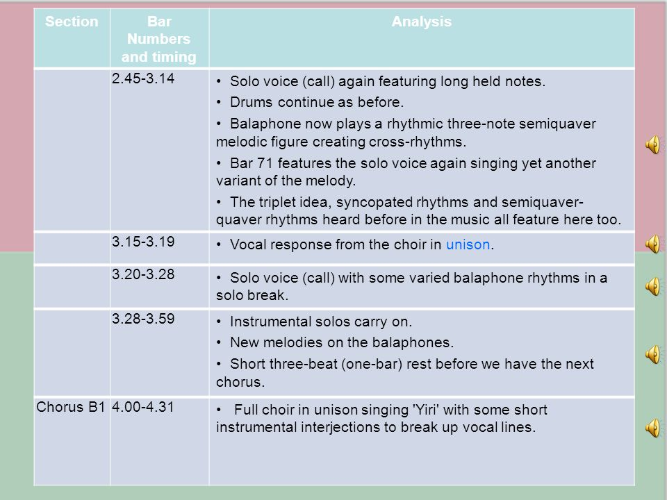Section Bar Numbers and timing. Analysis. 2.45-3.14. Solo voice (call) again featuring long held notes.