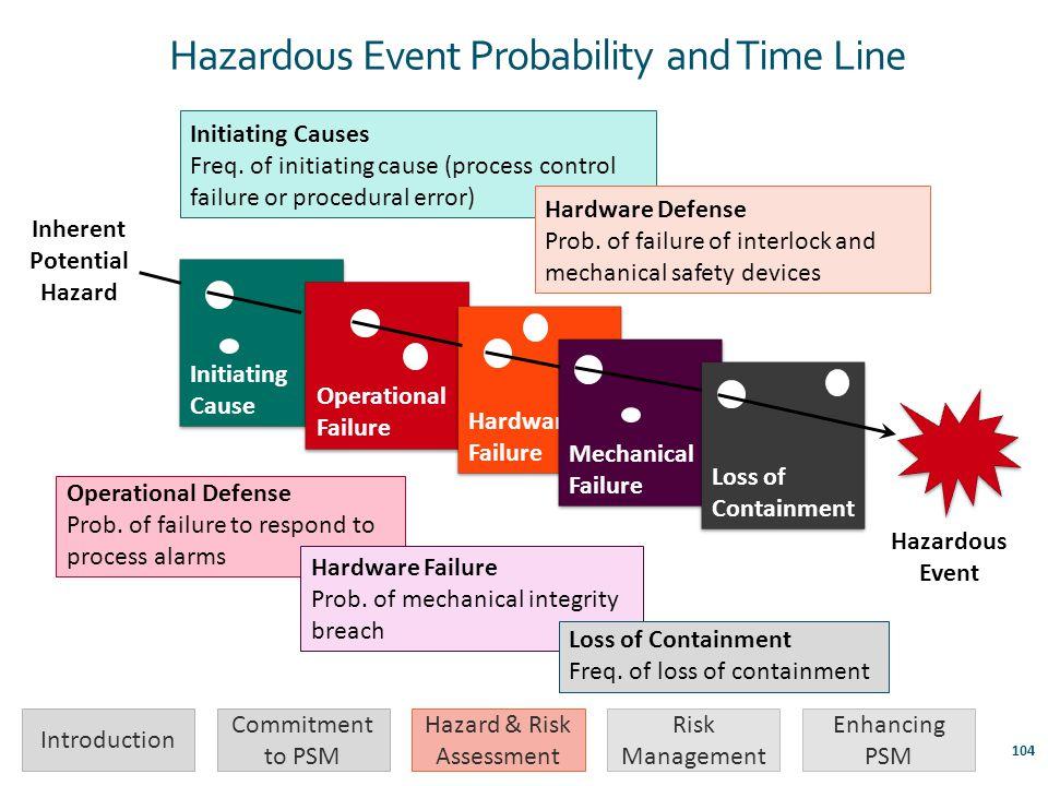 Inherent Potential Hazard