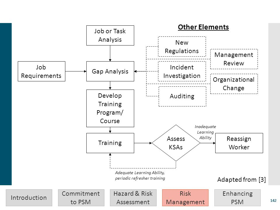 Other Elements Job or Task Analysis New Regulations Management Review