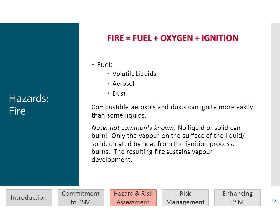 FIRE = FUEL + OXYGEN + IGNITION