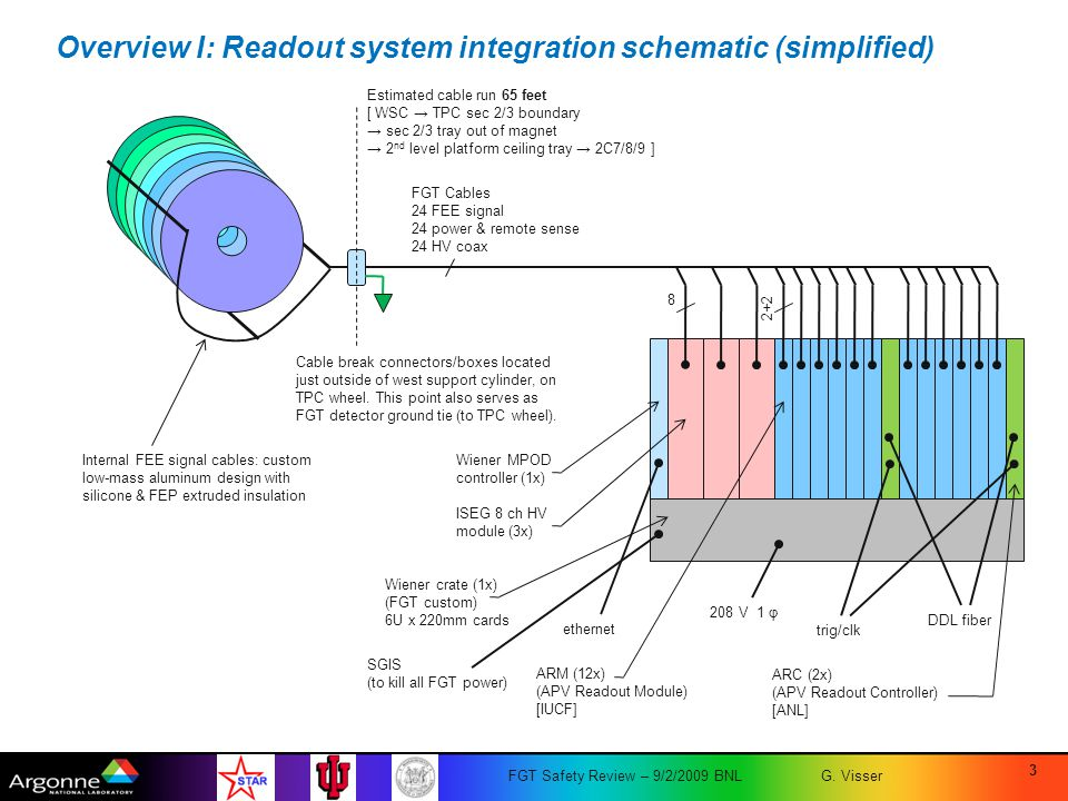 Overview I: Readout system integration schematic (simplified)