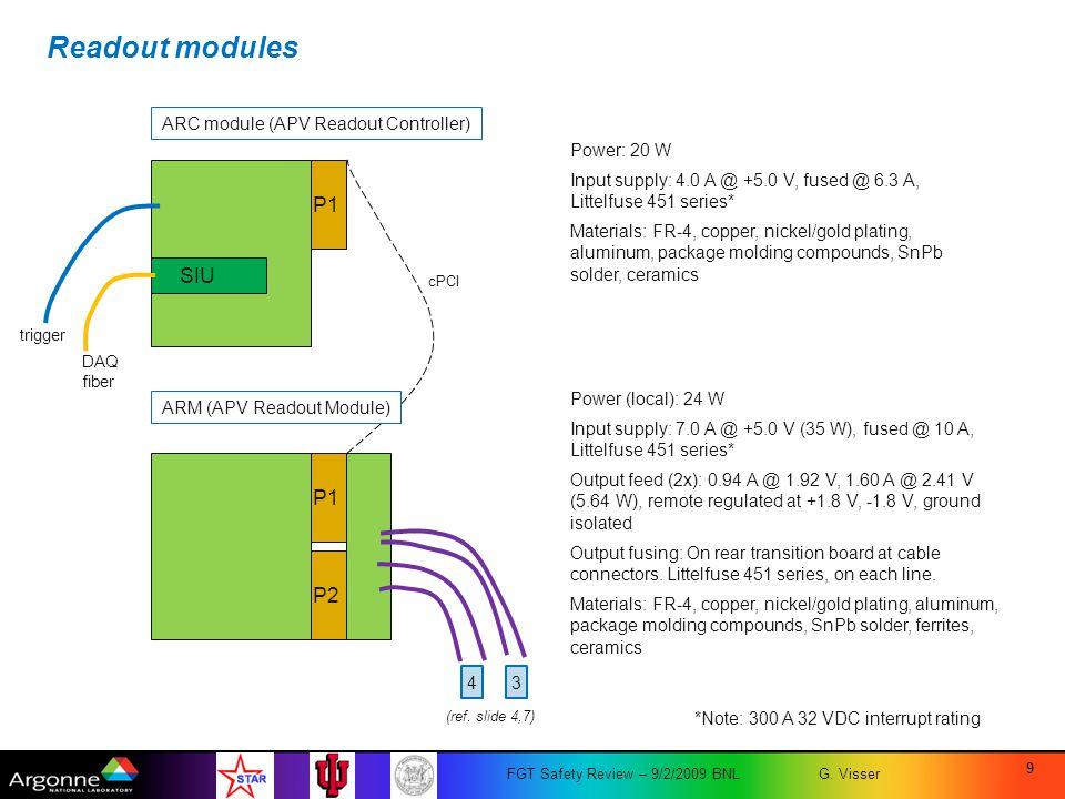 Readout modules P1 SIU P1 P2 ARC module (APV Readout Controller)