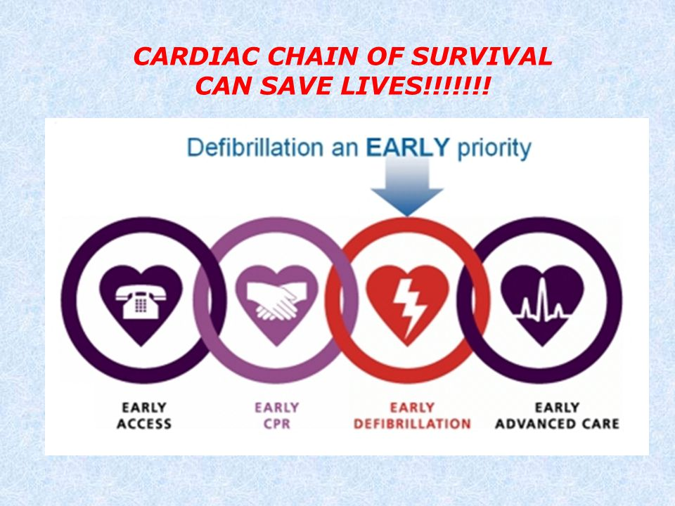 CARDIAC CHAIN OF SURVIVAL CAN SAVE LIVES!!!!!!!