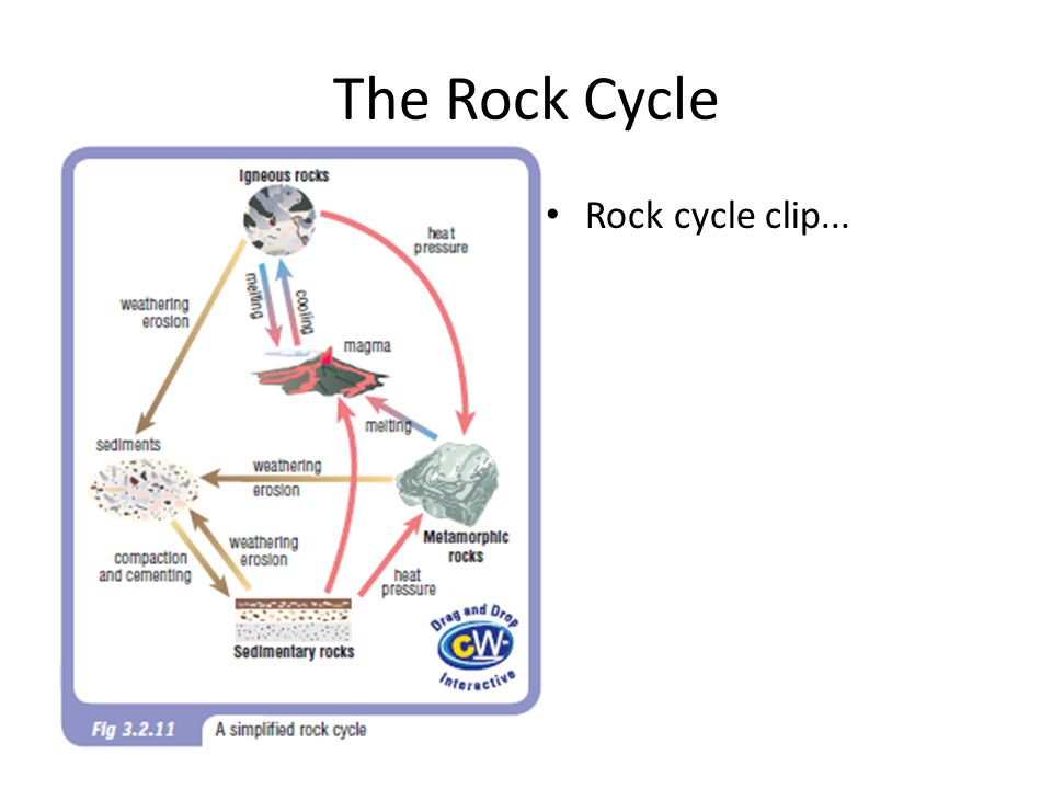 The Rock Cycle Rock cycle clip...