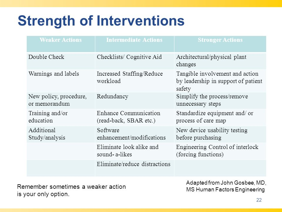 Strength of Interventions
