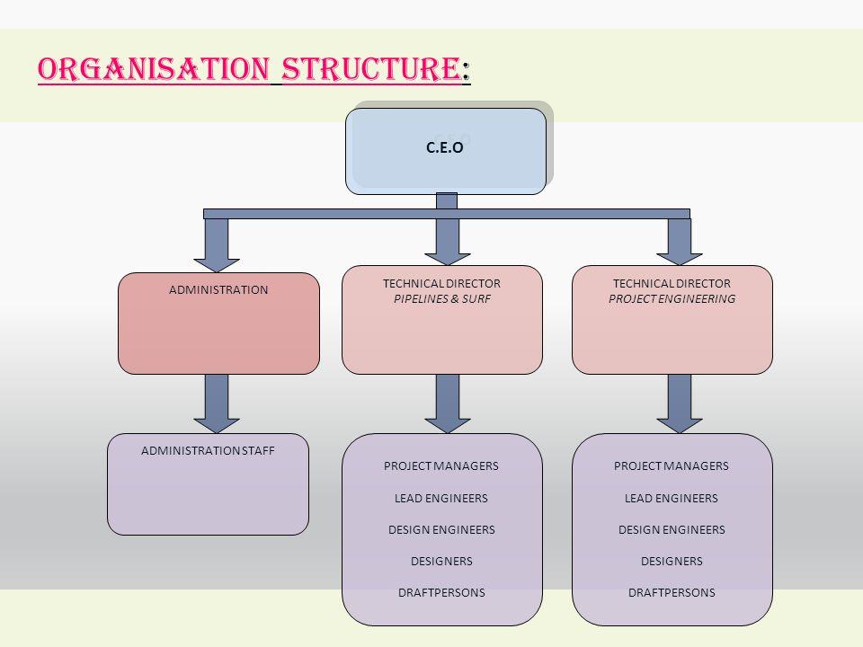 ORGANISATION STRUCTURE: