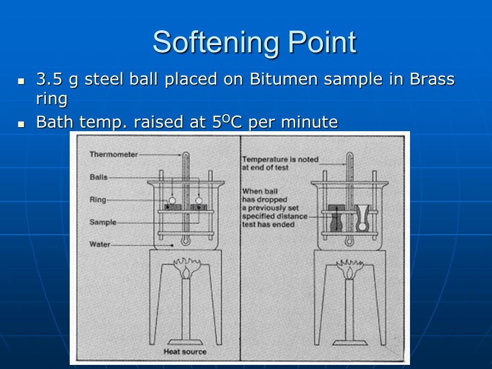 Softening Point 3.5 g steel ball placed on Bitumen sample in Brass ring.