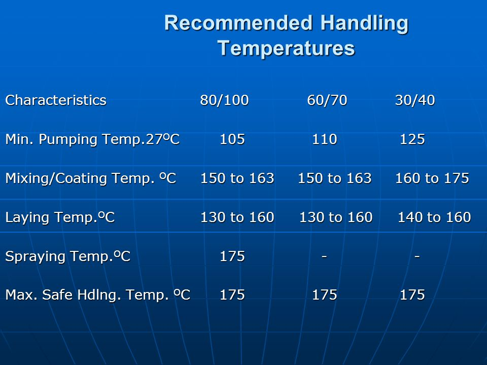 Recommended Handling Temperatures