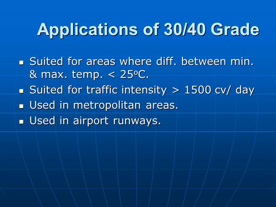 Applications of 30/40 Grade