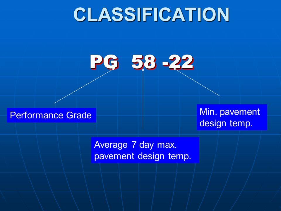 CLASSIFICATION PG 58 -22 Min. pavement design temp. Performance Grade