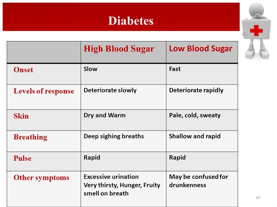 Diabetes High Blood Sugar Low Blood Sugar Onset Levels of response