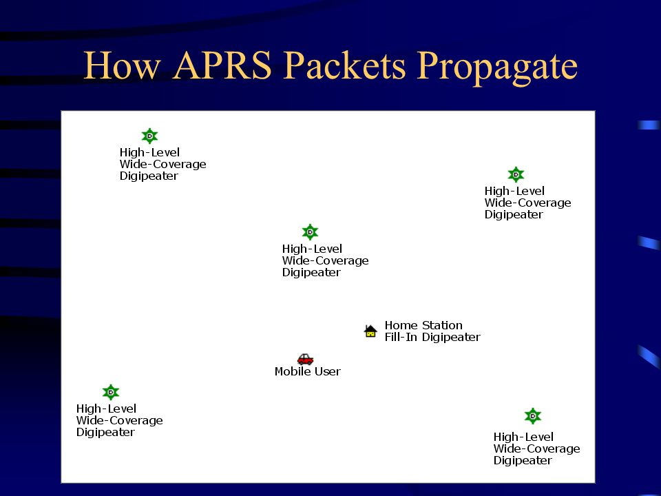How APRS Packets Propagate