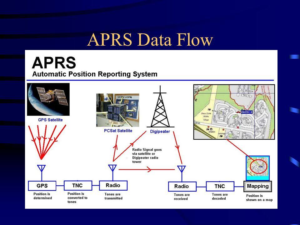 APRS Data Flow APRS in North Central Wisconsin Presentation - www.kb9vbr.com