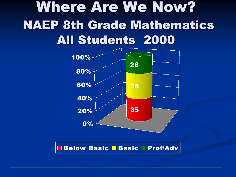 Where Are We Now NAEP 8th Grade Mathematics All Students 2000